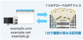 SNI(Server Name Indication=サーバ名表示)