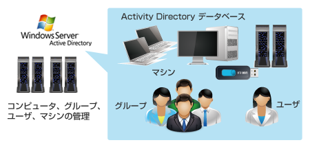 Active Directoryとは