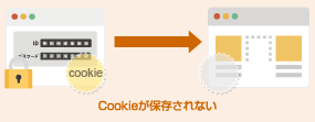 Cookieが保存されない