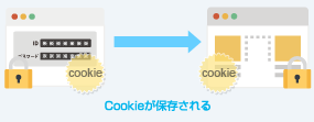 Cookieが保存される
