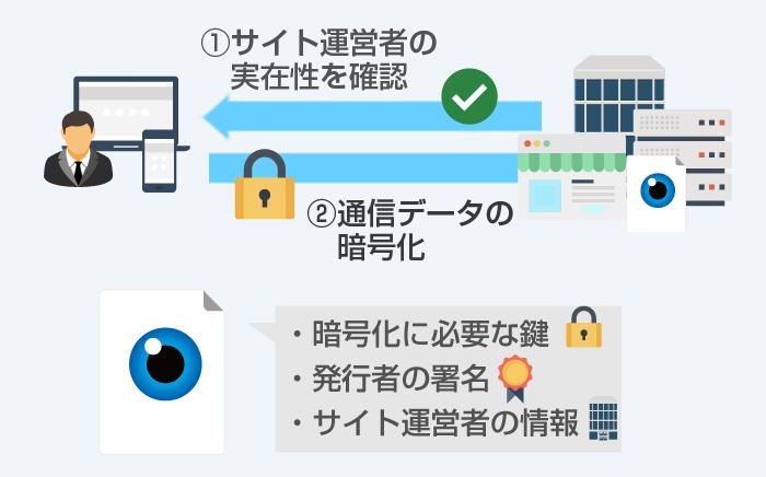 SSLサーバ証明書サービス一覧 G...