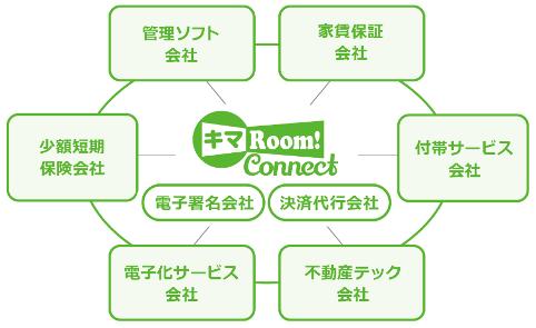「キマRoom! Connect」の掲げる「ハブ化構想」