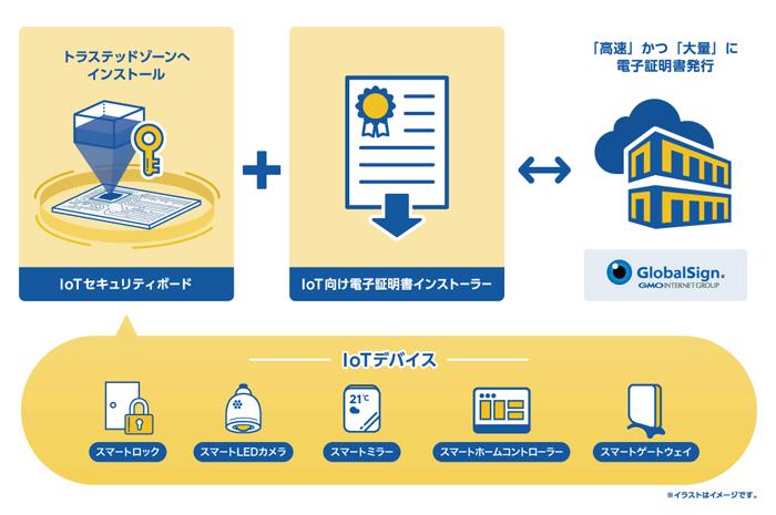 「IoTセキュリティボード」「IoT向け電子証明書インストーラー(ソフトウェア)」イメージ図
