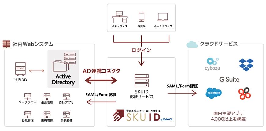 「SKUID」の『Active Directory連携機能』構成図