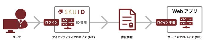 「SAML認証」によるシングルサインオンのイメージ